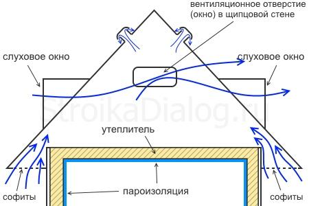 принципиальная схема вентиляции холодного чердака
