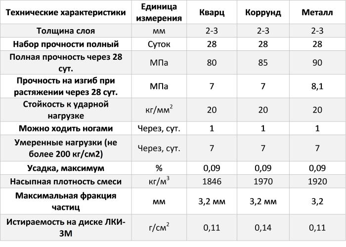 Таблица 1. Технические характеристики сухих топпингов для бетонного пола.